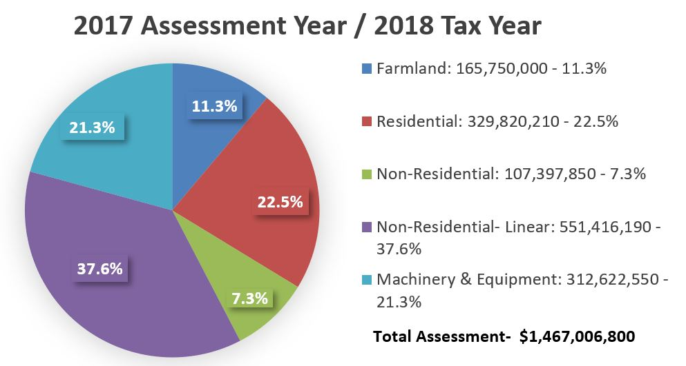 2018 assessment pie chart